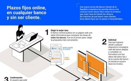 Plazos fijos on line en pesos: el BanCo, entre las entidades que mejores tasas de interés paga