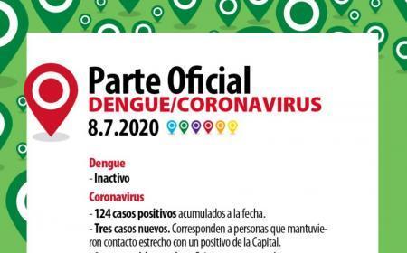 Coronavirus: Se confirmaron tres nuevos casos en Capital y a la fecha hay 124 positivos acumulados