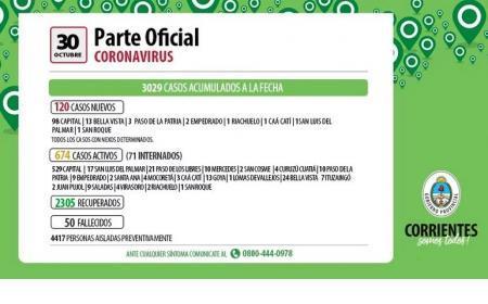 Con nuevo récord diario, Corrientes superó los 3 mil casos de coronavirus
