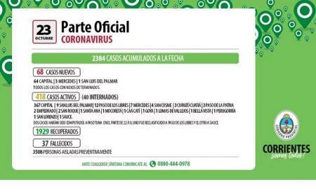 Corrientes superó las 5000 personas recuperadas por coronavirus