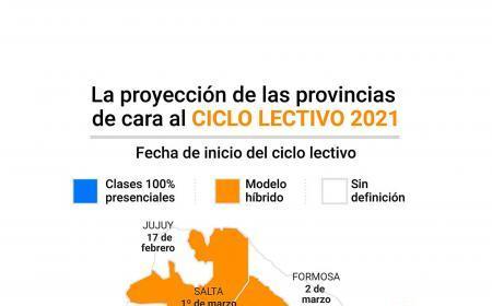 Provincia por provincia: ¿dónde comenzará con clases presenciales el ciclo lectivo?