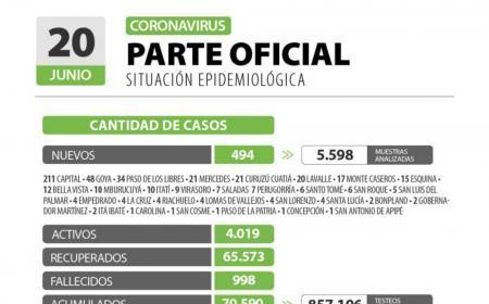 Con siete muertes, Corrientes roza los 1.000 fallecidos por Covid 19