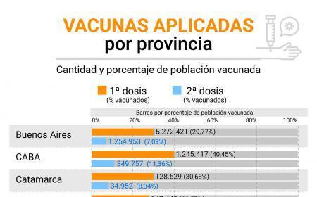 Cuáles son las provincias que menos dosis de vacunas contra el COVID-19 aplicaron y cuáles las más efectivas en su plan de inmunización